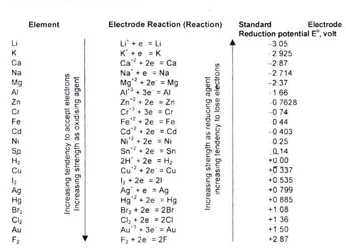 Electrode Potential Online Education Positive And Negative Science