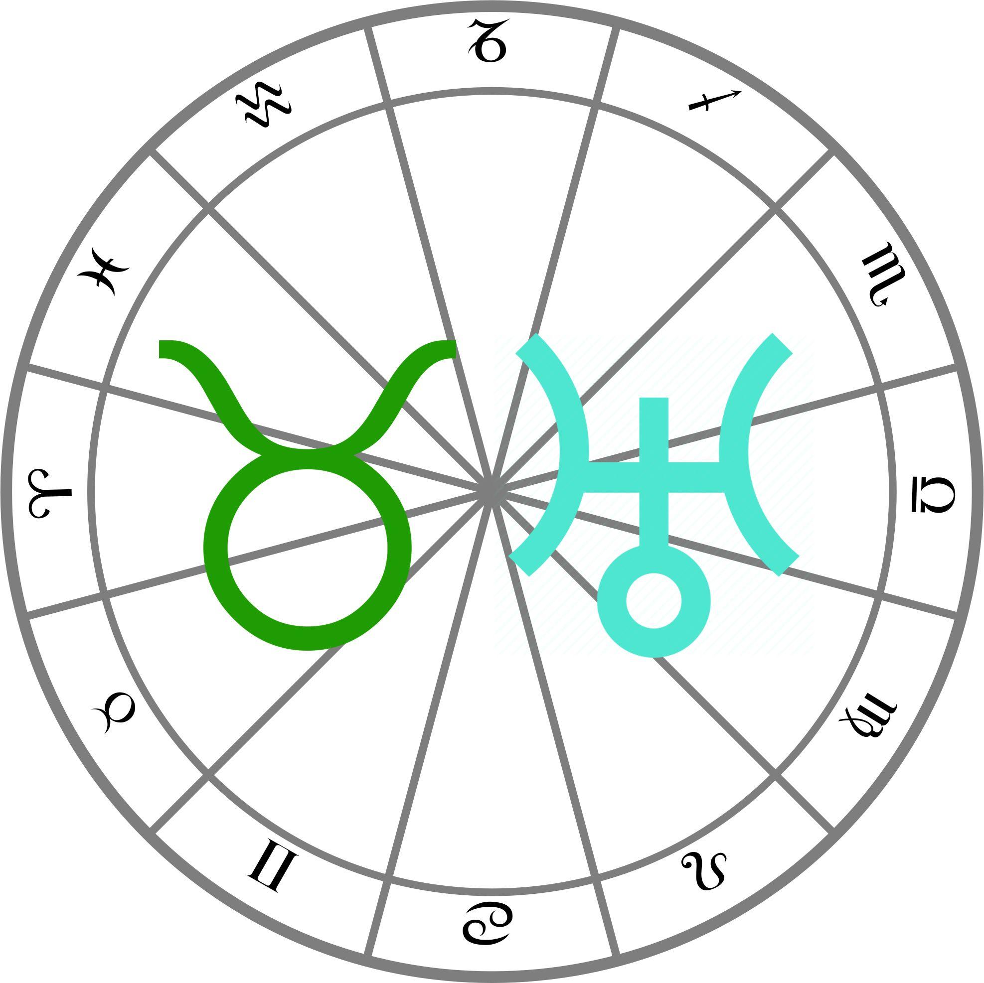 Ta E Uran U Biku Doneti Zodijakim Znacimawhat Uranus In Taurus