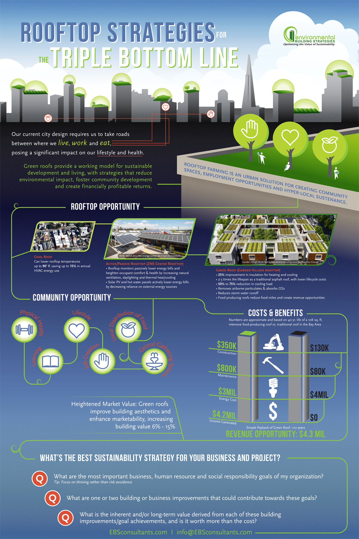 Green Roof Cost Benefit Infograph Green Roof Roof Cost Green Roof Building