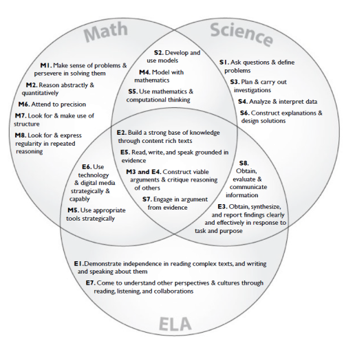 Edtech Pr Tips Science Standards Common Cores And Diagram
