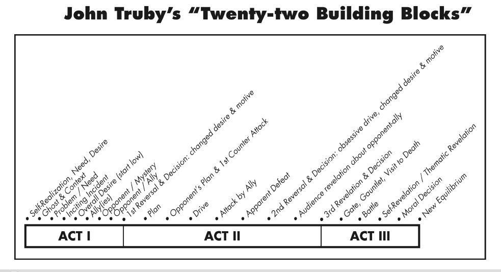 4. John Truby Twenty-Two Building Blocks [ http