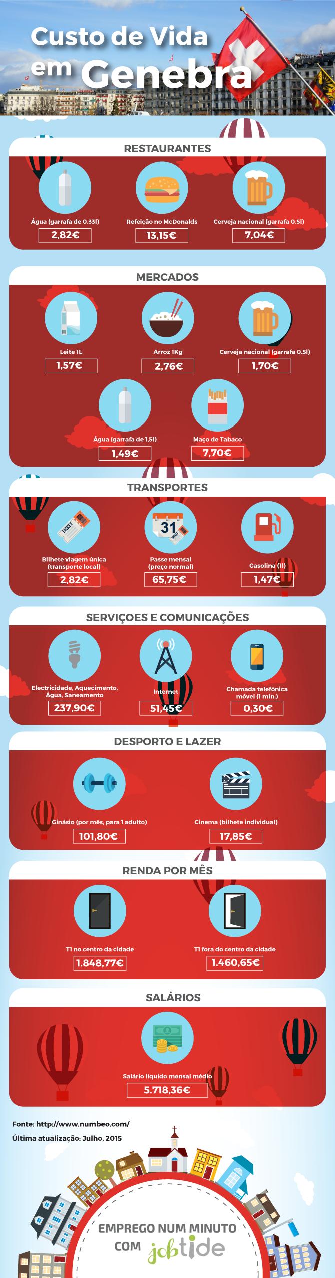 Viver e Trabalhar em Genebra: Custo de Vida  #trabalhar #emigrar #emprego