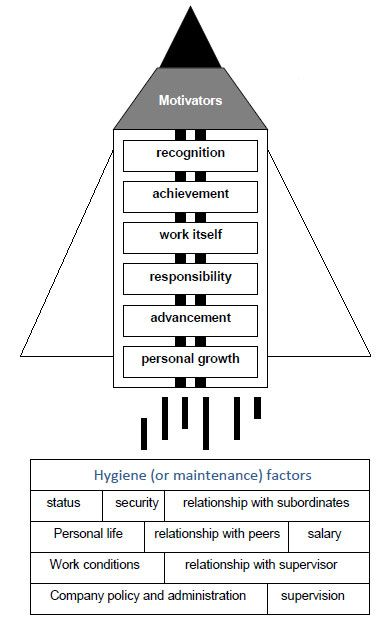 Herzberg Hygiene Factors Happiness Motivation Factors Change Management