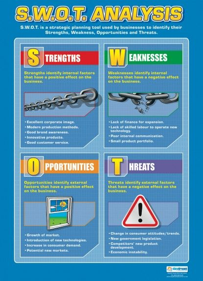 SWOt Analysis Poster  Tech Education    Business
