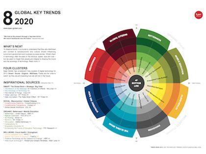 GLOBAL KEY TRENDS 2020 | Trend Spotting | Future trends