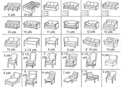 Danali Home Yardage Chart For Re Upholstery Slipcovers
