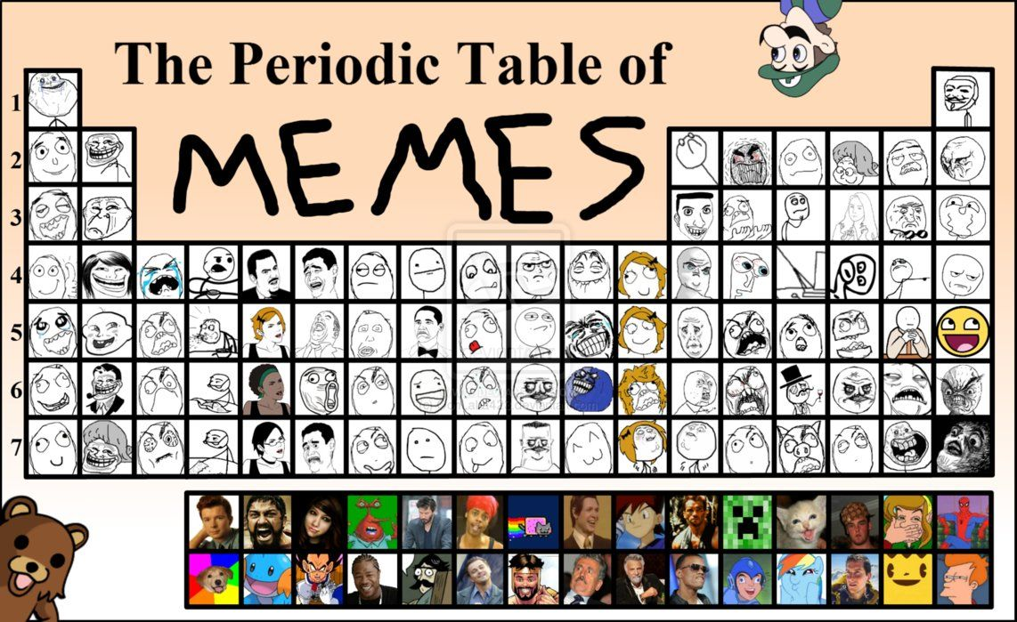 The periodic table of memes periodic table memes and cat jokes the periodic table of memes urtaz Gallery