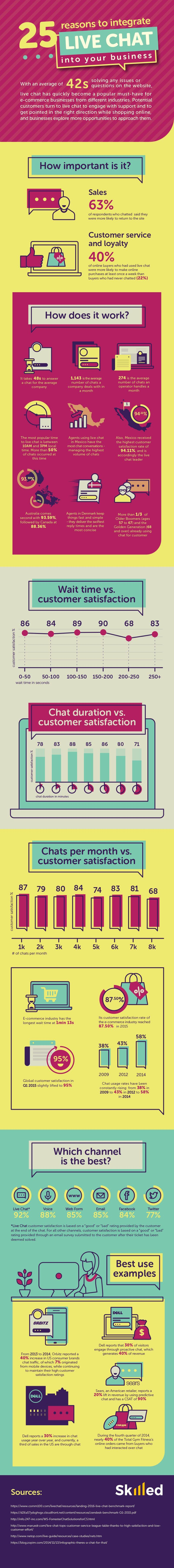 reasons to integrate live chat into your business website