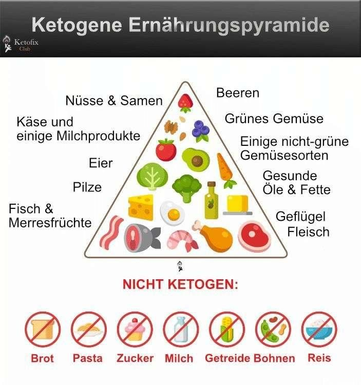 Кето диета дневные нормы