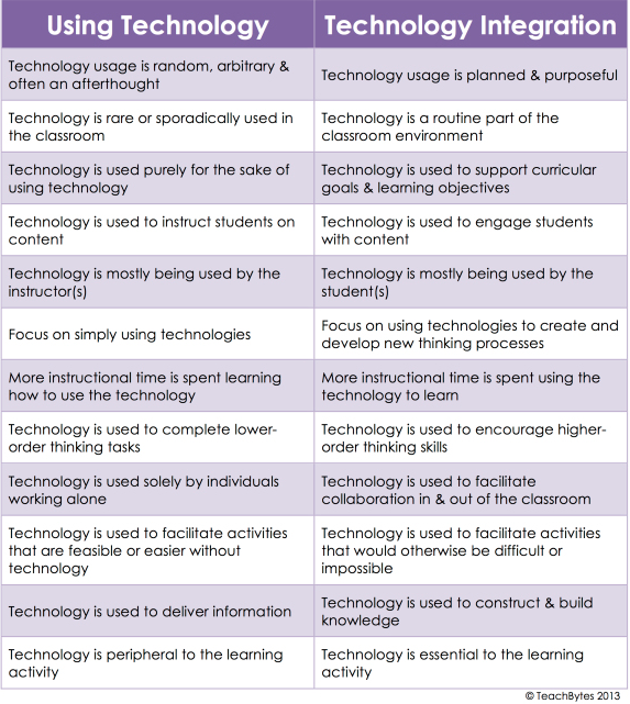 17 Best images about Educational technology on Pinterest ...