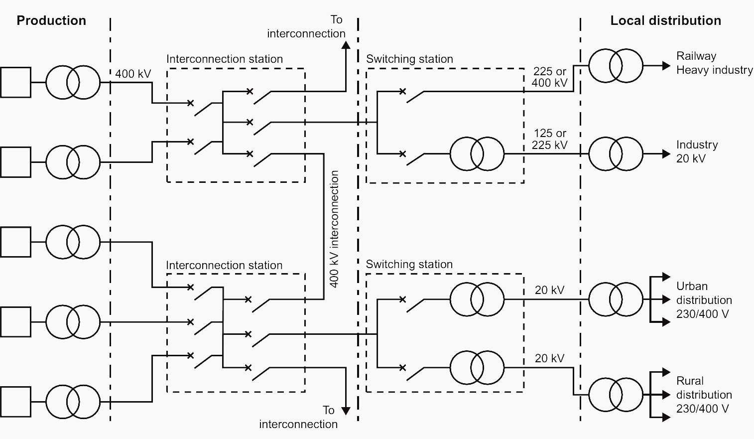 Block Diagram From Production To Use Of Energy And Power Electrical