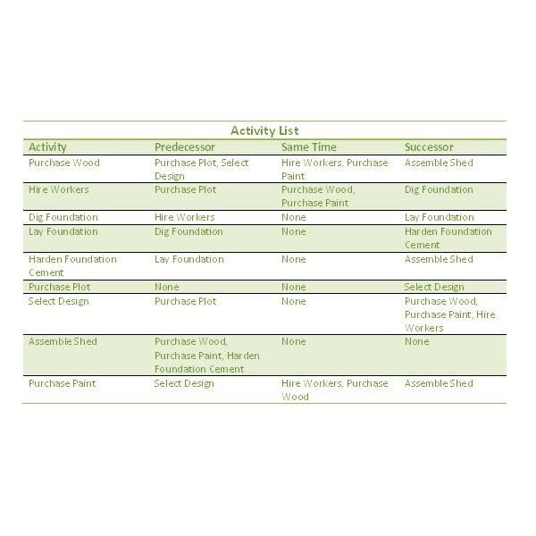 Constructing a Project Network Diagram PM Templates \ Forms - project scope template