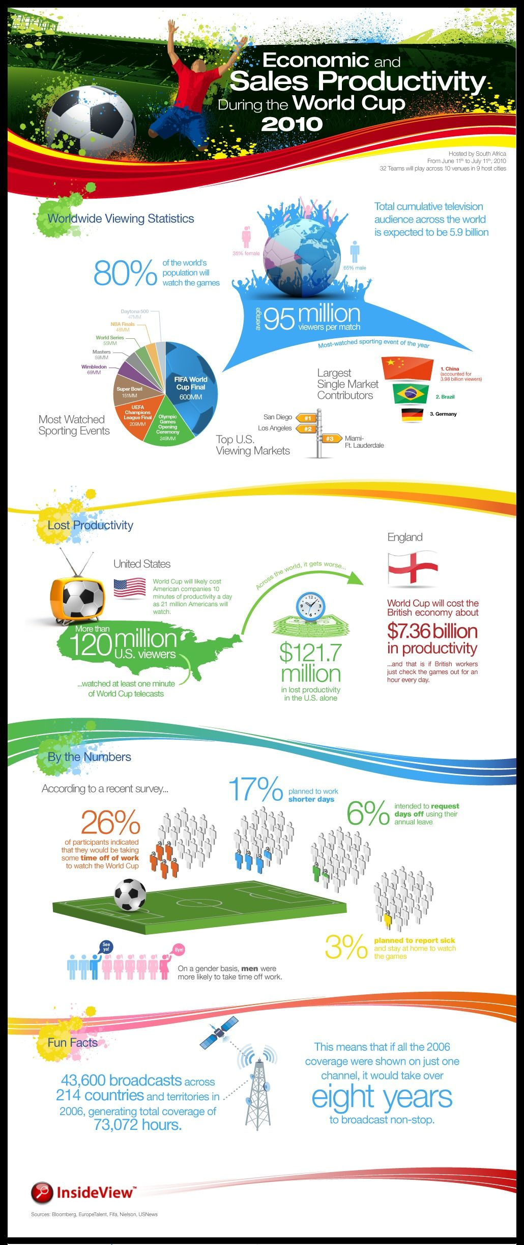 Productivity Taking A Dive During World Cup Infographic Soccer Practice Plans World Cup Teaching Techniques