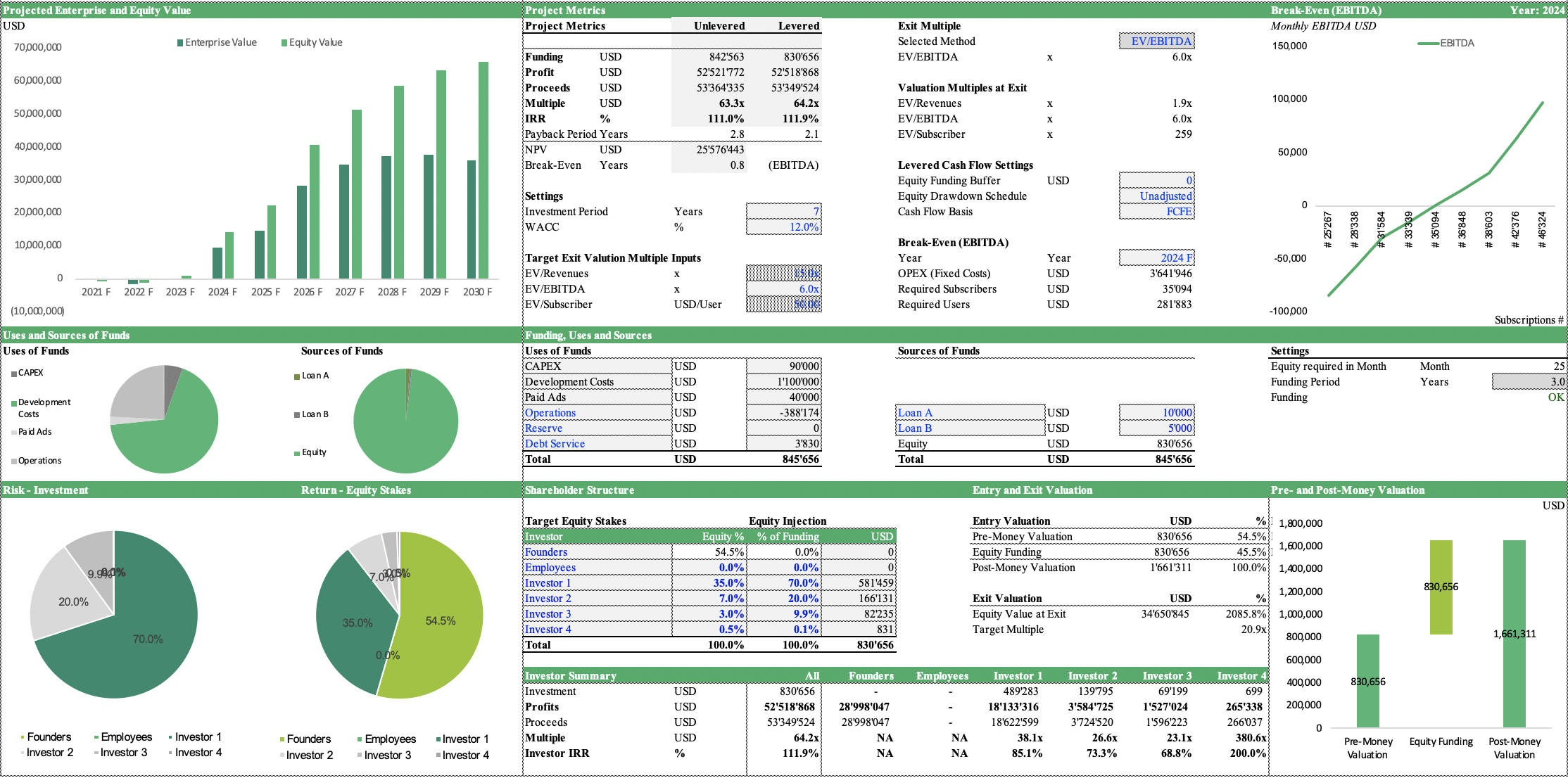 SaaS Financial Model Template eFinancialModels in 2020