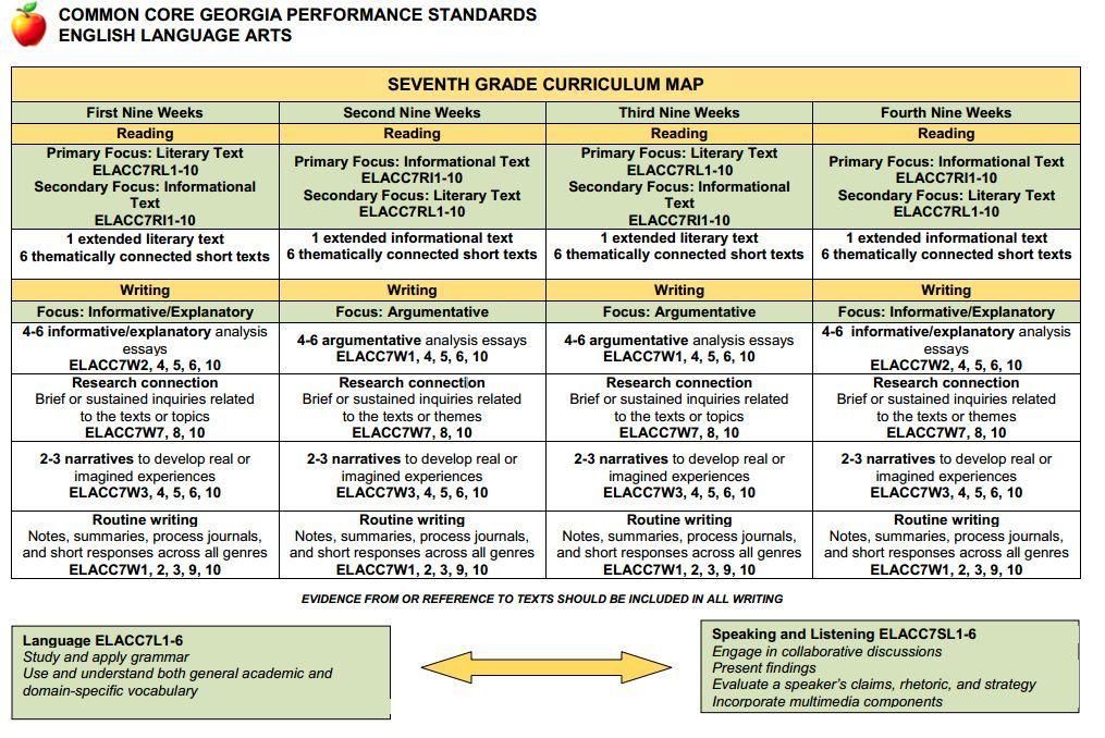 Curriculum Map For 7th Grade Ela School Stuff Pinterest