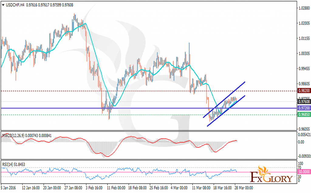Technical analysis of USDCHF dated 28.03.2016