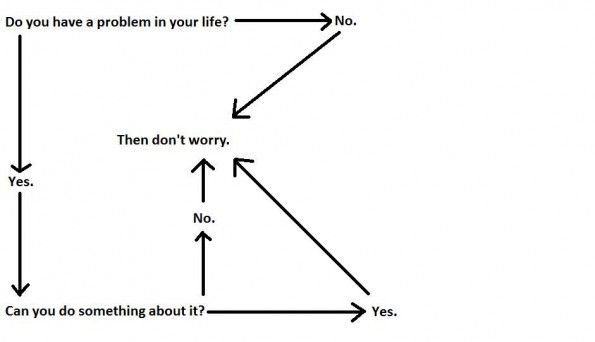 Flow chart for problems