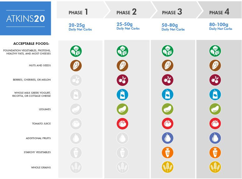 Low Carb Foods List for Atkins 20® Phase 2 | Atkins