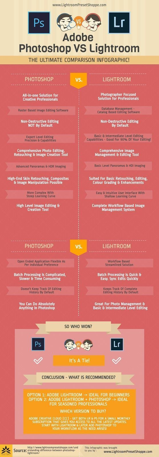 Adobe Photoshop Elements Vs Lightroom CC (Which is Best?)