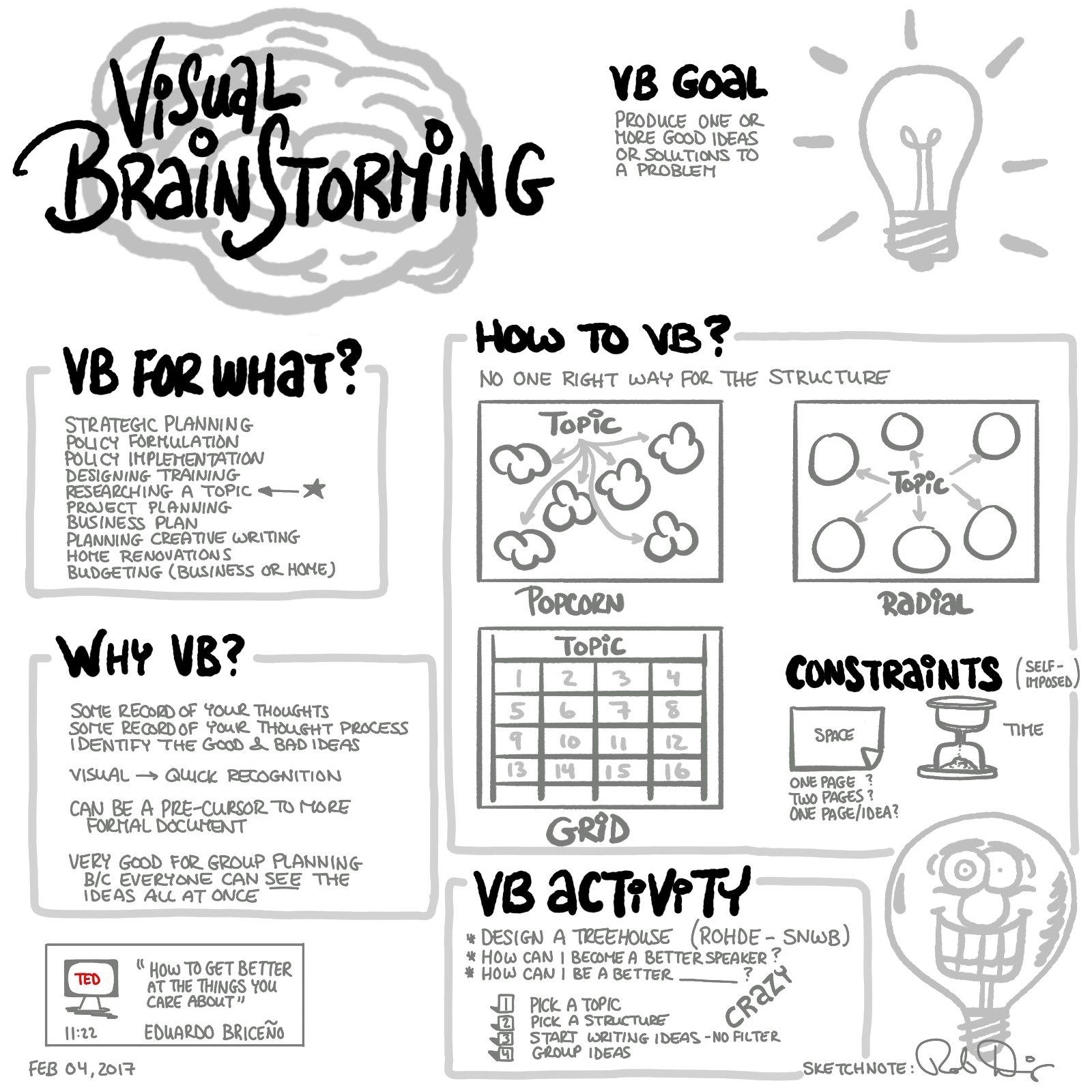 Visual Brainstorming