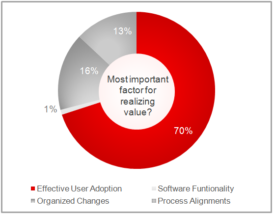 70 Of Respondents Say That The 1 Driver For Software Value Realization Is Effective User Adoption Training Needs T Oracle University Learning Oracle Cloud
