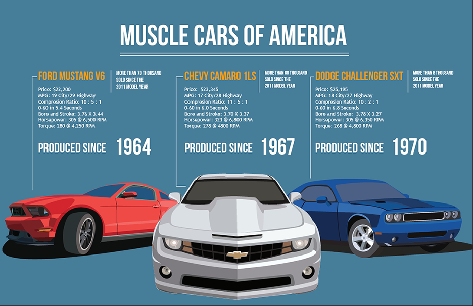 This Info Graphic Shows The Top 3 American Muscle Cars Currently On The Market Showcasing The Performance And Populari Chevy Camaro Muscle Cars Ford Mustang V6