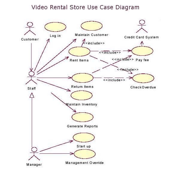 Use Case Diagram  Yahoo Image Search Results  Business Analysis