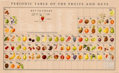 Periodic Table Of Fruit Google Search Periodic Tables Of