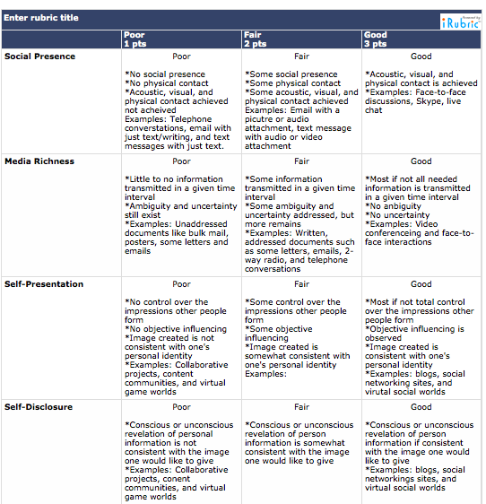 Social Media Evaluation Rubric Https Www Rcampus Com