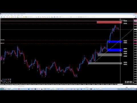 Supply And Demand How To Pre Plan A Forex Trade In A Mechanical