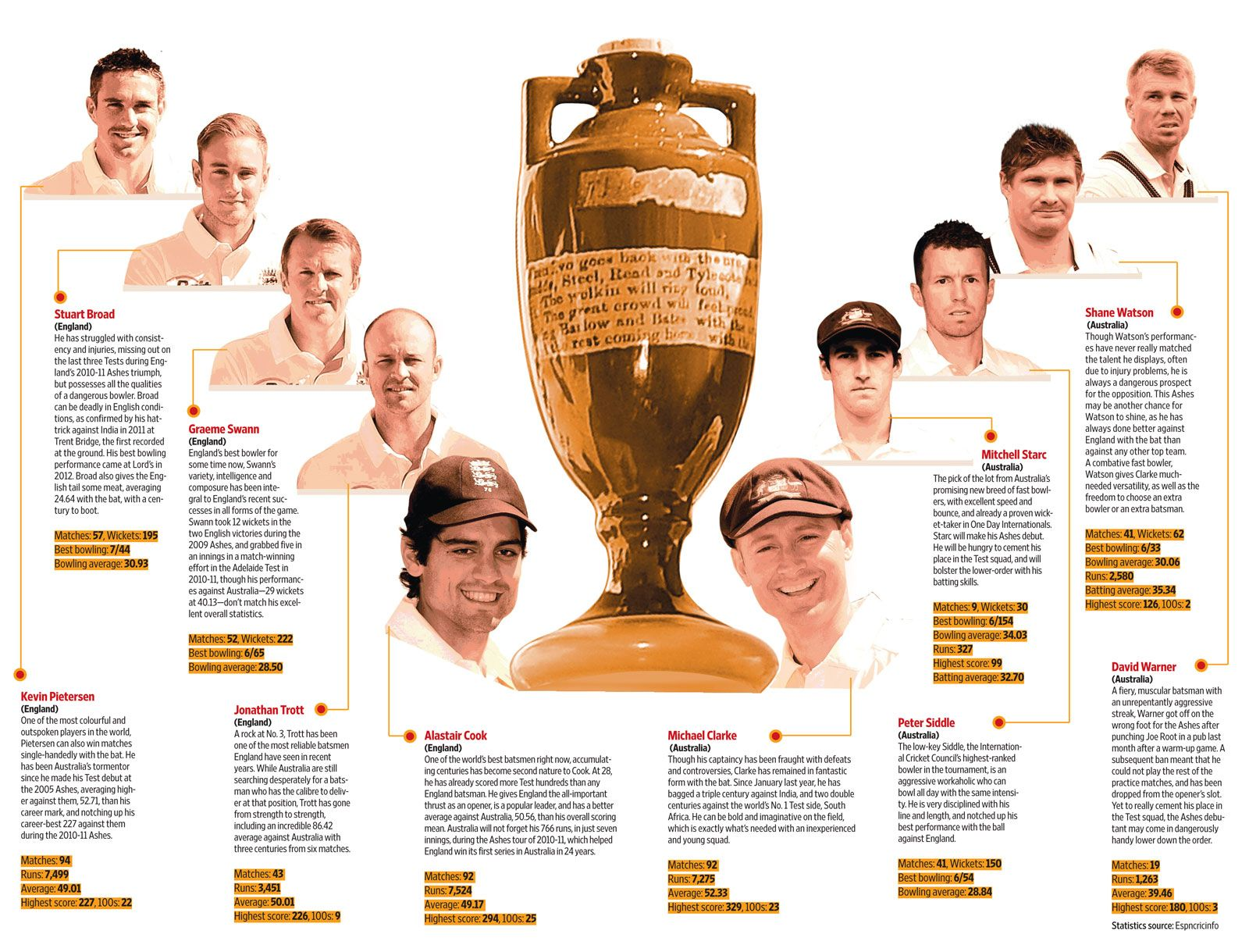Who will make a difference in the #Ashes? #Cricket