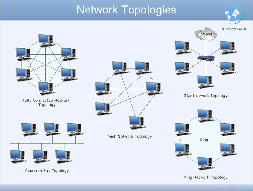 Network Topology Bus Ring Star Mesh Tree P2p Hybrid In 2020