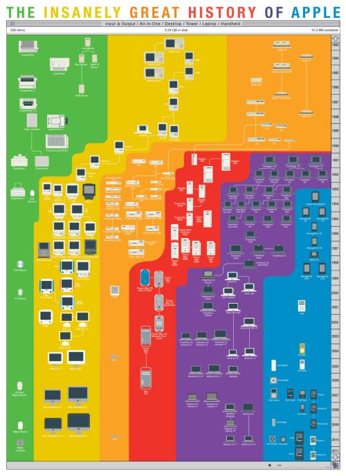 The Insanely Great History of Apple, and other brilliant infographic - electrical engineering excel spreadsheets