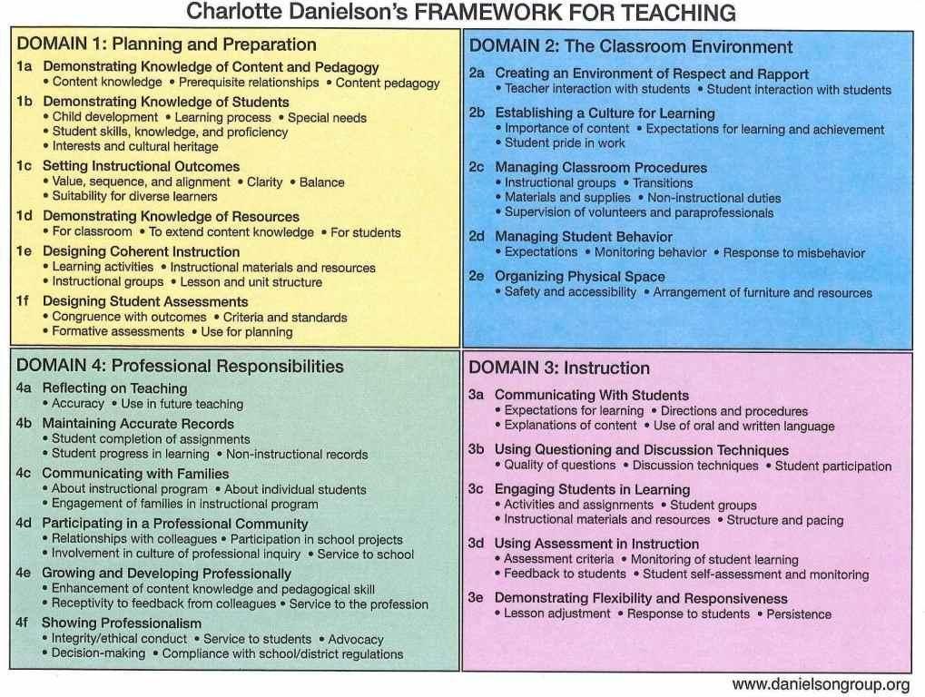 Danielson Framework Made Simple And Easy To Understand Use It As A Check List Danielson Framework Teacher Observation Teacher Evaluation