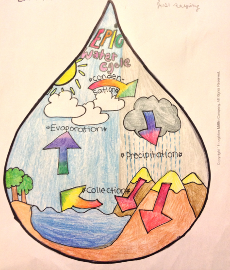 The water cycle as drawn in  droplet of by esther years old artist day on  art my kid made kidart also rh pinterest