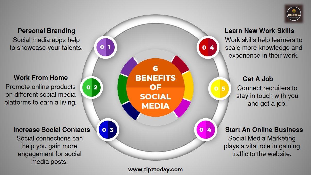 Benefits Of Social Media In 2020 Social Media Work Social Media Social Media Apps