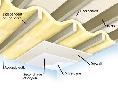 Soundproofing a Ceiling | Pinterest | Diy network, Ceilings and ...