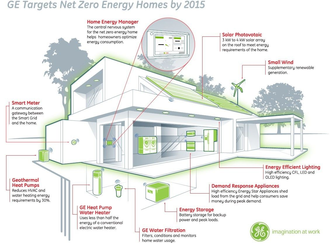 GE Introduces Green Gizmo Home | Pinterest | Diagram, Architecture ...