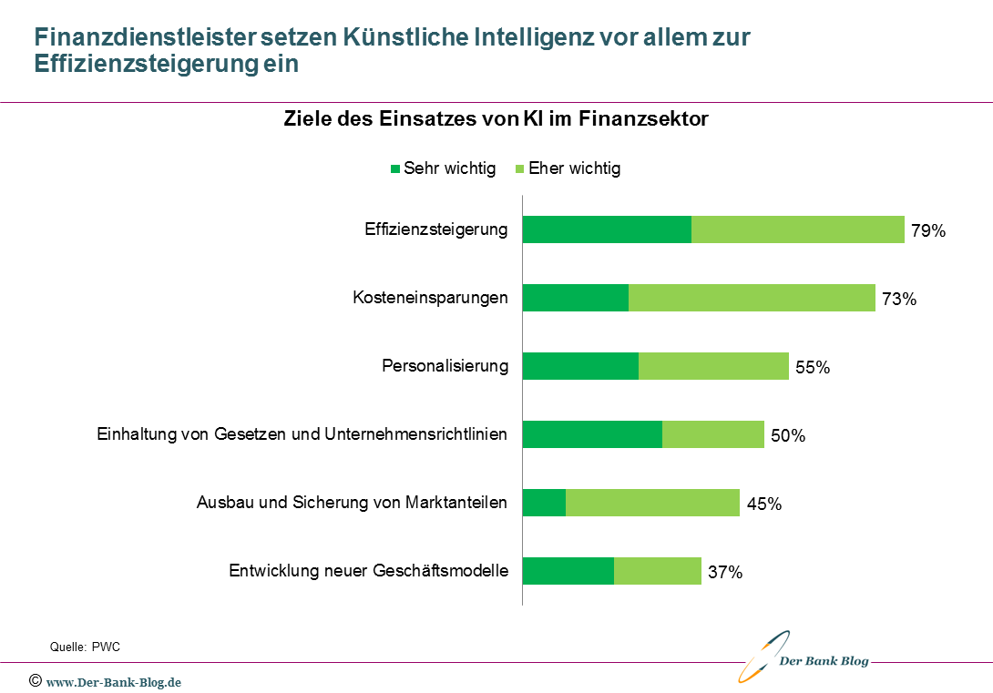 Finanzsektor Muss Bei Kunstlicher Intelligenz Zulegen In 2020 Finanzen Kunstliche Intelligenz Zukunftsforschung