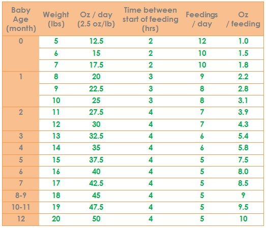 Newborn Feeding Chart All Numbers Are Approximate Every Baby Is