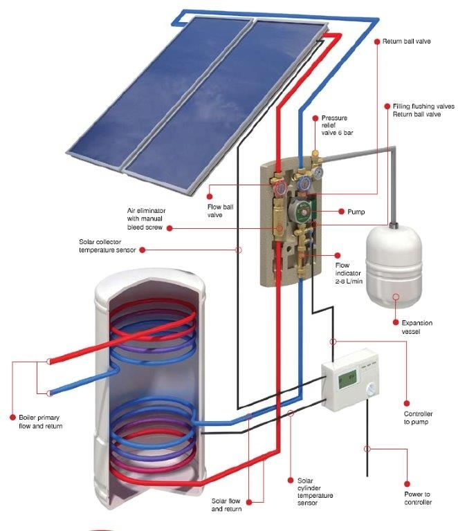 You Start Your Eco Energy Project Looking For Solar Hot