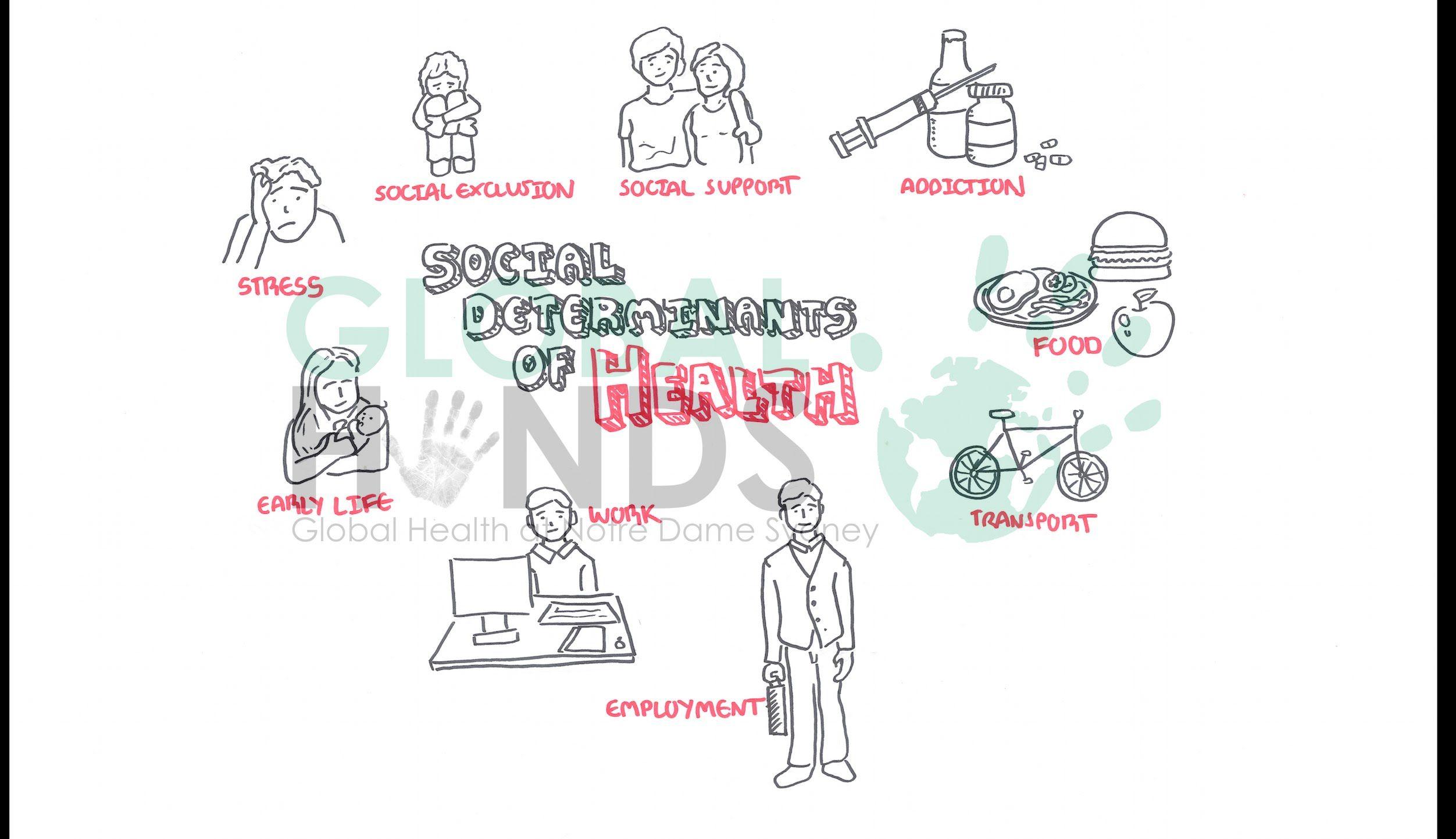 Global hands social determinants of health social