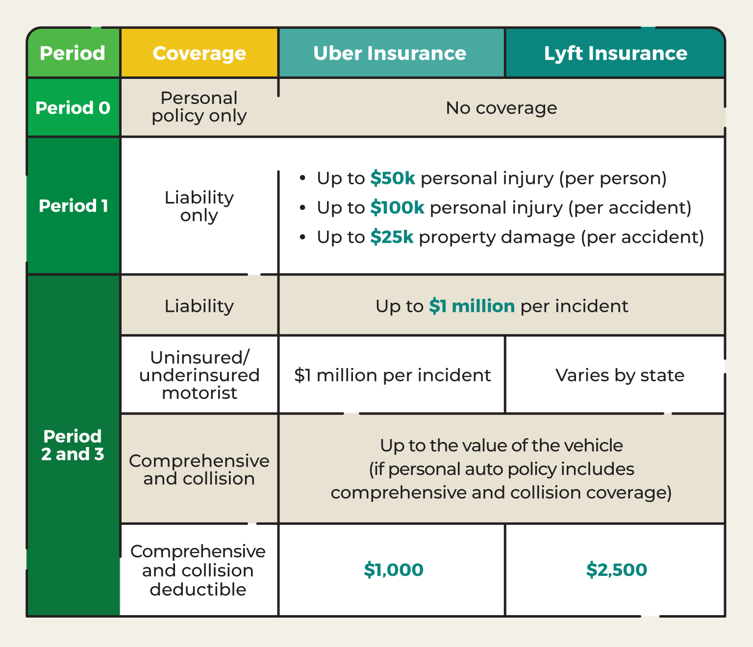Rideshare Insurance Options For Uber And Lyft Drivers Rideshare Lyft Driver Insurance