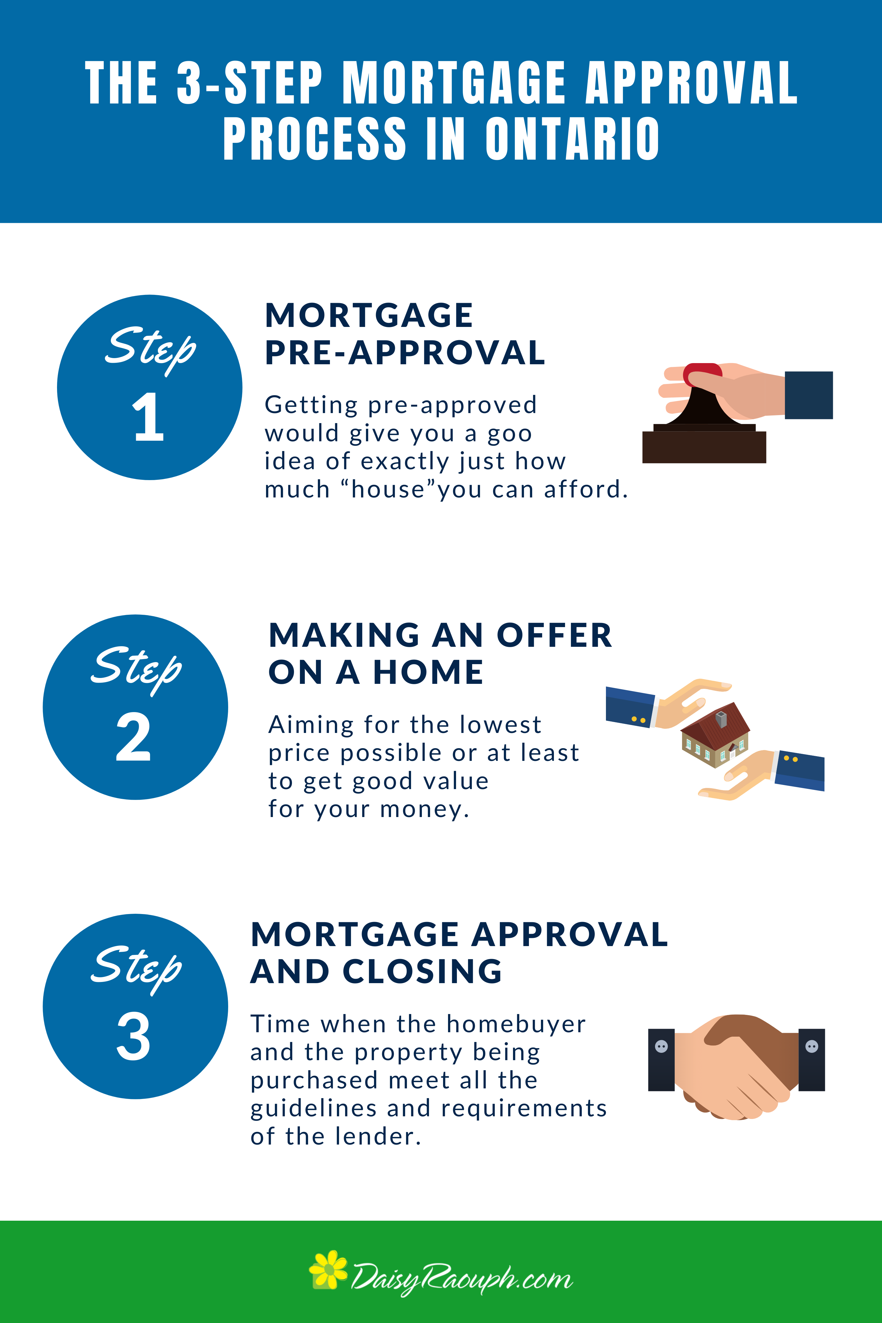 The 3 Step Mortgage Approval Process In Ontario Mortgage Approval Mortgage Mortgage Brokers