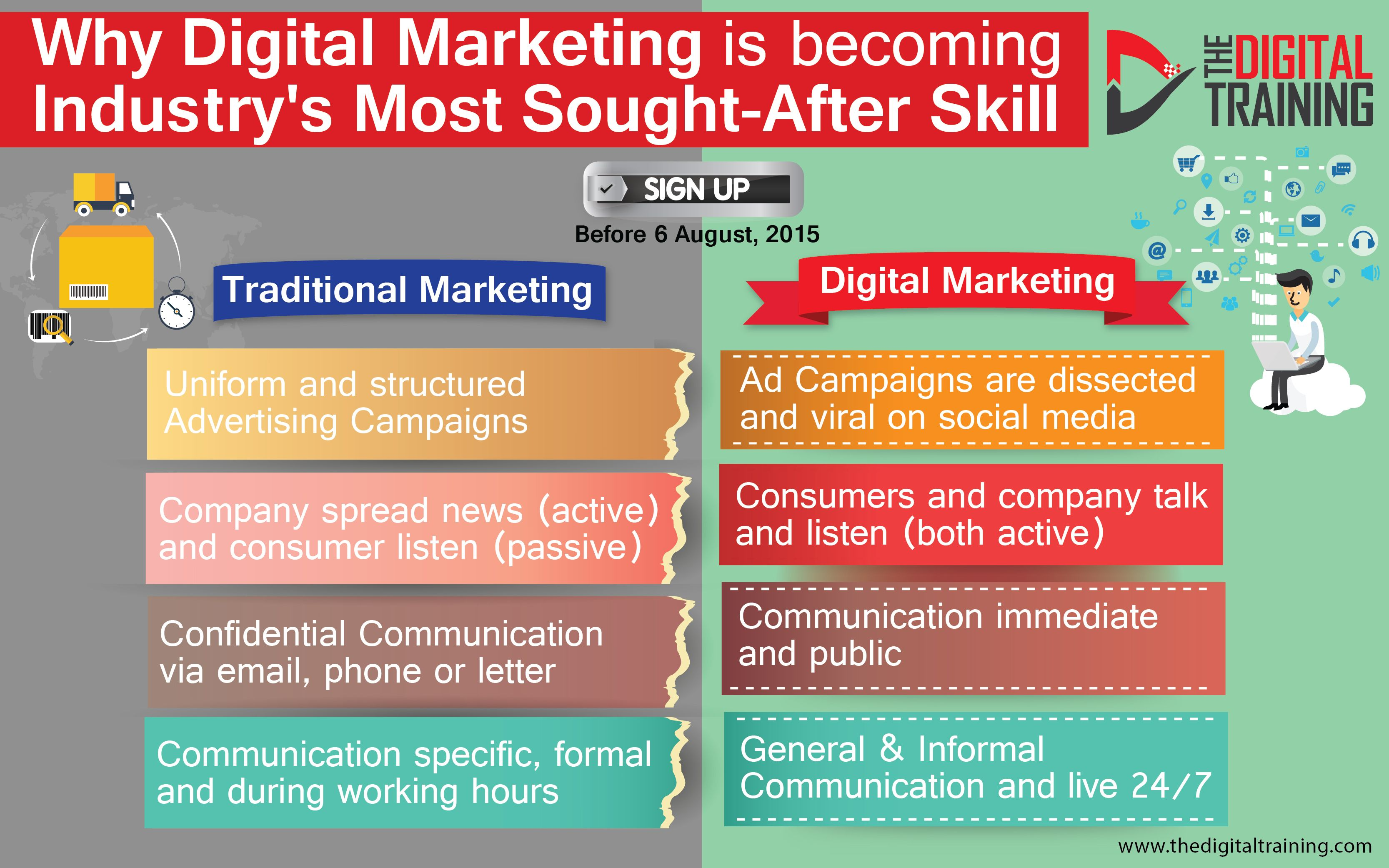 It's #Digital era! To keep up with the fast-paced world, Let's see how Digital #Marketing is taking over the #Traditional Marketing. Sign up today! Visit www.thedigitaltraining.com