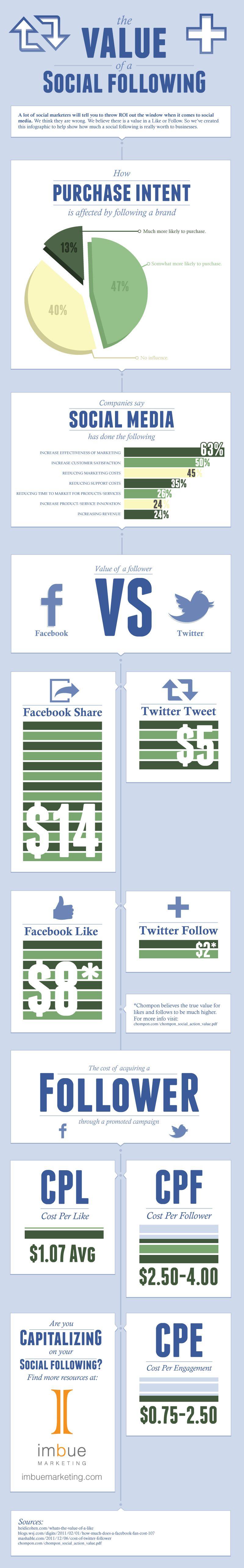 우앗 좋은자료.  ROI는 페북이 쩌네여, 트위터 유저들의 성향탓도 있을듯,-페이스북과 트위터의 가치-