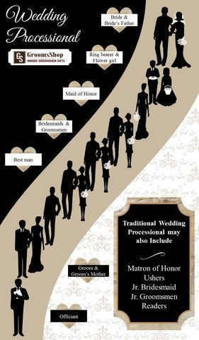 Traditional Order of the Wedding Procession from No more confusion about the wedding processional order! Here's everything you need to know about who goes when.:No more confusion about the wedding processional order! Here's everything you need to know about who goes when.: