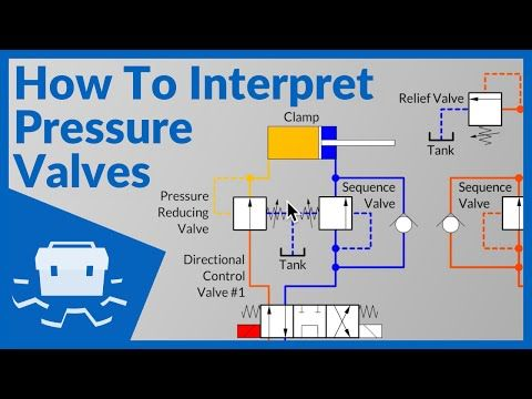 How To Analyze And Troubleshoot Hydraulic Circuit Problems Youtube Hydraulic Systems Control Systems Engineering Relief Valve
