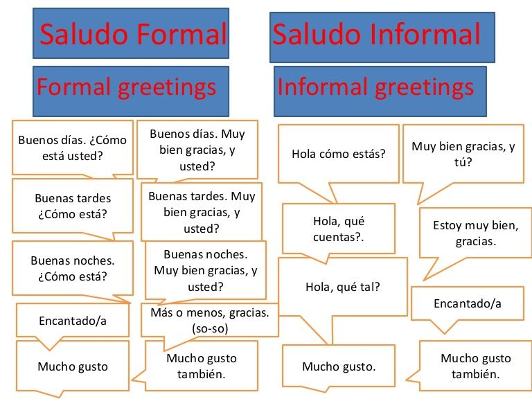 Saludos formales e informales y despedidas | GREETINGS AND FAREWELLS ...