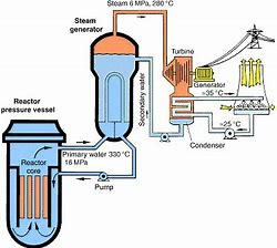 How To Maintain A Generator Step By Step Nuclear Reactor